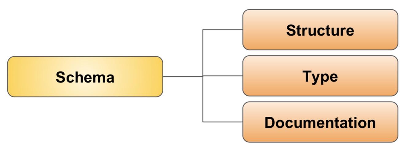 Apache Avro - A data serialization system