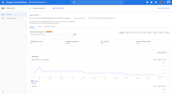 How to expose your API using Google Cloud Endpoints