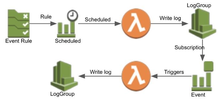 Lambda CloudWatch Logs Subscription