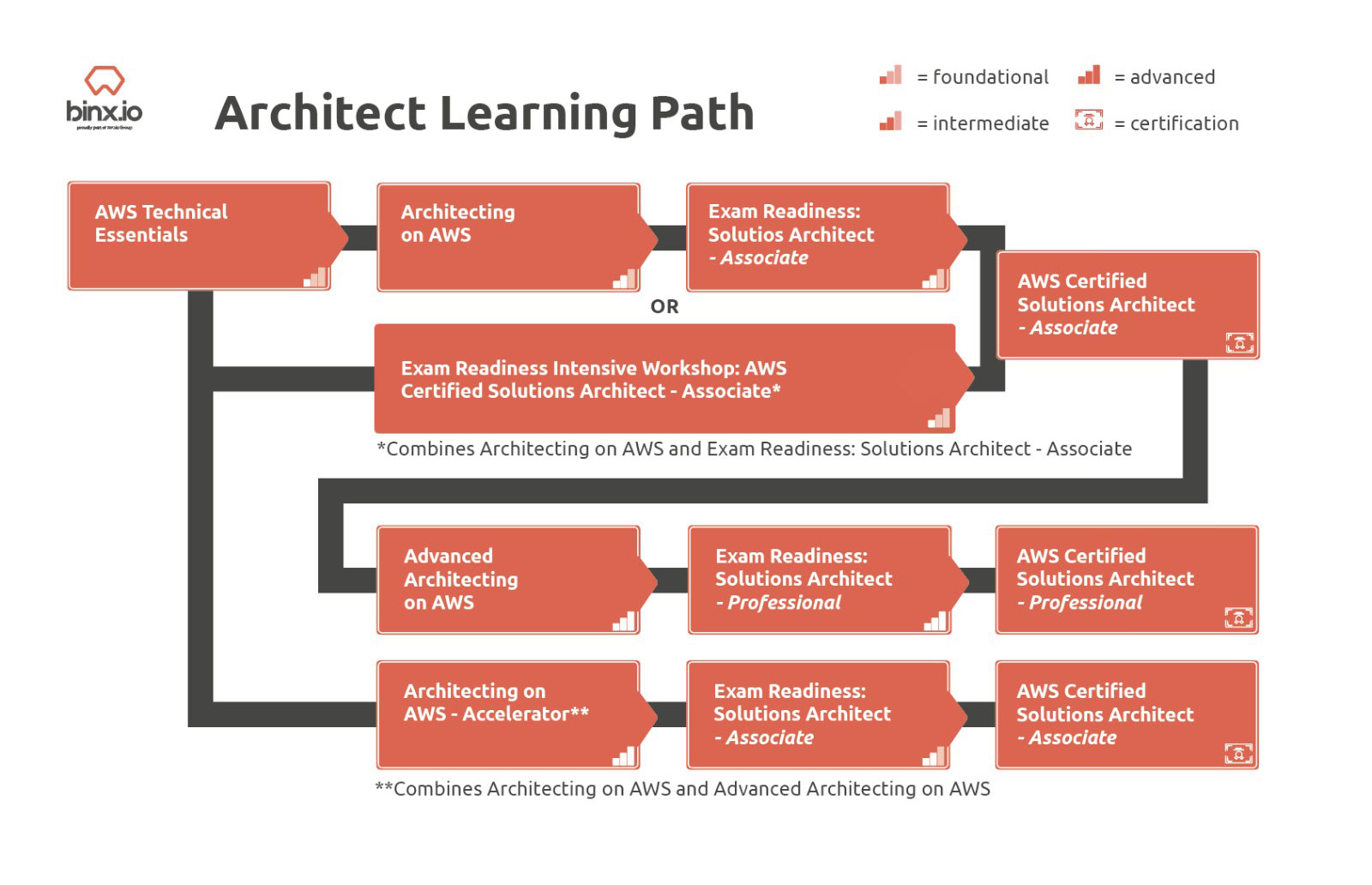 Binx AWS Architect Learning Path