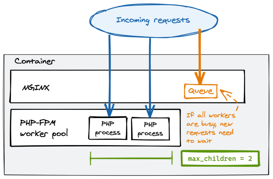 Nginx and php-fpm request model